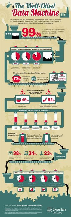 Nice infographics on the business impact of data quality