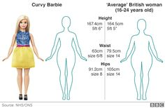 How does 'Curvy Barbie' compare with an average woman? - BBC News