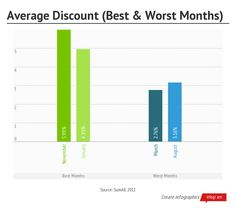 When Is the Best Time to Shop Online to Find Savings?  #OnlineShopping  #OnlineSoppingTips