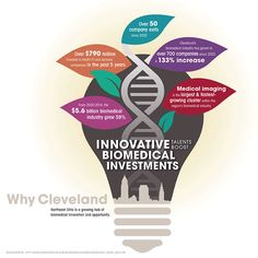 Why Cleveland: Northeast Ohio is a growing hub of biomedical innovation and opportunity. (Graphic: Business Wire)