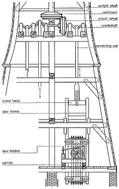 Crankshaft and saw frames in a sawmill (after Krook).