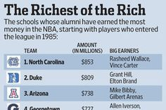 Basketball's Alumni Loot Index