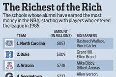 Basketball's Alumni Loot Index