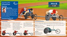 Infographic on Wheelchair Racing for the 2012 Paralympic Summer Games in London (via Allianz) Adaptive Sports, Preschool Special Education, Summer Games, Cerebral Palsy, Social Skills, Social Games, Sports Activities, School Psychology, Life Skills
