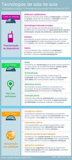Infográfico Tecnologias Educação
