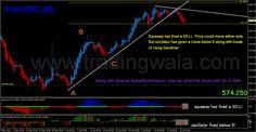 TradingWala #HDFC Bank #TechnicalAnalysis and #Trading Strategy