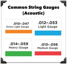 Shopping For Guitar Strings In This Comprehensive Post I Explain Everything You Should Know Concerning Acoustic Electric And Classical