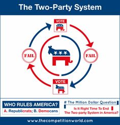 America Needs Third Party. End Two-Party System Now!