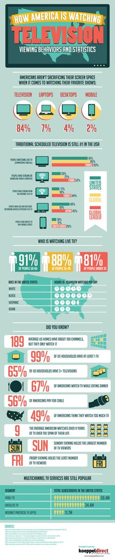 How America is Watching Television   #infographic #America #Television