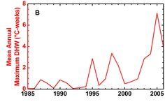 The story of climate change in 15 graphs Average of annual maximum thermal stress (DHW) values during 1985–2006. Significant coral bleaching was reported during periods with average thermal stress above 0.5°C-weeks, and was especially widespread in 1995,
