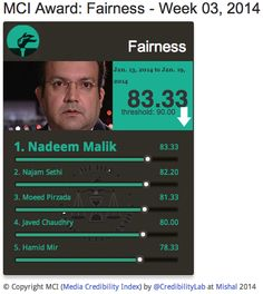 MCI Fairness | @Nadeem Malik scores 83.33% from 13-19 Jan on #Media #Credibility Index http://mediacredibilityindex.com/award/fairness/w/2014/03 … @Pakistan Samaa pic.twitter.com/IYhjgF5Pl1