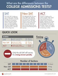 Test Comparison Guide   Applerouth Tutoring Services