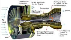 Conservation Of Mass, Aviation Blog, Internal Energy, Jet Fan, Fluid Mechanics, Speed Of Sound, Thermal Energy, Gas Turbine, Combustion Chamber