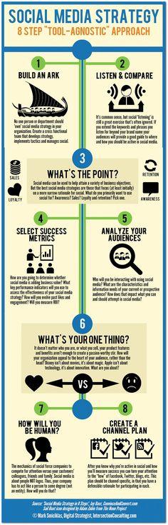 Infographic | 8-step 'tool agnostic' social media strategy