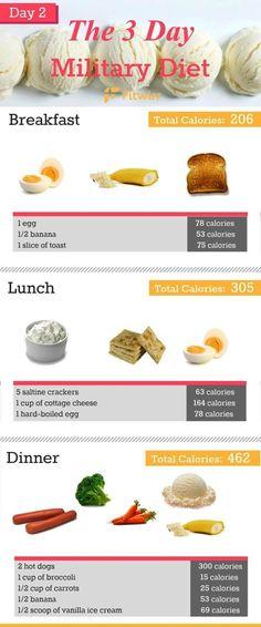 Diet Weight Loss (srilala0517) on Pinterest