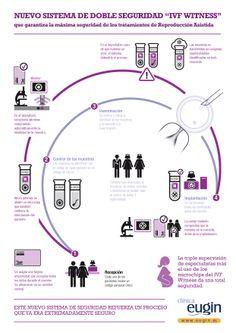 La Clínica Eugin es uno de los pocos centros europeos que cuenta con el sofisticado sistema de seguridad IVF Witness, que elimina cualquier riesgo de confusión en la identificación de óvulos, espermatozoides y embriones.