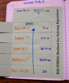 After factoring polynomials, my Algebra 1 students finally moved onto solving equations. Again, I approached this unit in an entirely diffe...