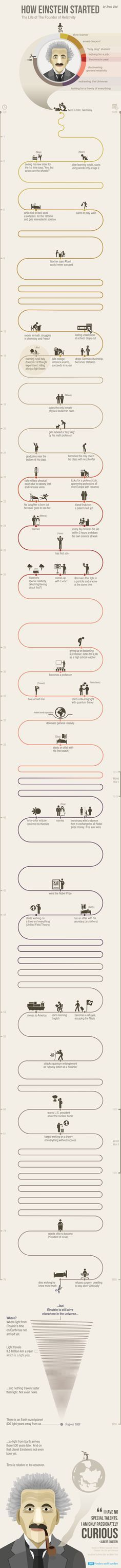 How Einstein started #infographic