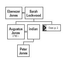 Tuhbenahneequay | ORIGIN AND DESCENDANTS OF CORNELIUS JONES