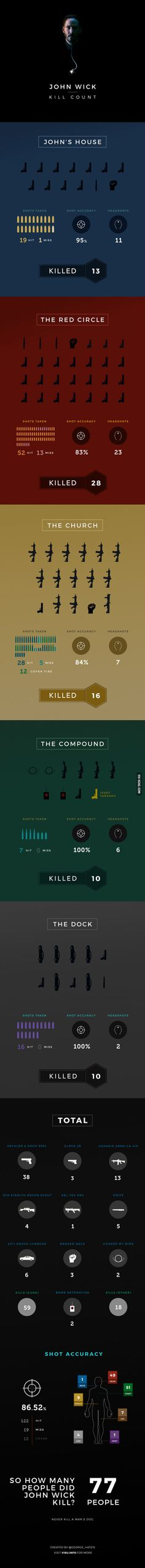 A chart of every death in John Wick - 9GAG