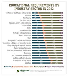 Education Requirements By Industry in 2012