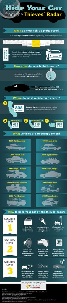 Hiding Your Car from the Thieves' Radar: Car Theft Statistics in America Infographic