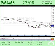 PARANAPANEMA - PMAM3 - 22/08/2012 #PMAM3 #analises #bovespa