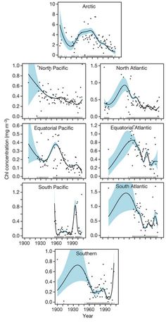 Global Phytoplankton Decline Over the Past Century