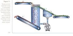 Vattenseparering