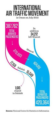 1000 ideas about Sankey Diagram on Pinterest Data