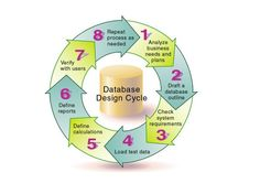 Database Designing  Makewebrank's approach towards databased designing ensures high level of data integrity and security while offering reliable integration with the existing enterprise application. We offer database designing solution for all major platforms namely – MySQL, Oracle, Microsoft SQL Server, and Unix-based platforms. Database that we design are resilient, secured and robust. We follow a development model that gives our client clear understanding during development process and…