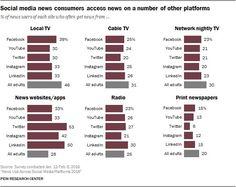 #Design #mobile RT pewinternet: Social media news users also turn to other platforms like TV & news websites for n http://pic.twitter.com/VB9GSiznci   App Mobile 4u (@M0bileappDev) August 5 2016
