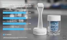 Brand new Rodan + Fields Intensive Renewing Serum. Available Now! Message or comment for more details!