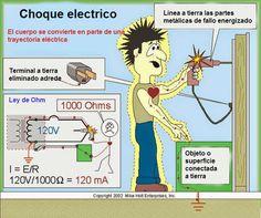 Riesgo eléctrico. #Electricidad #SeguridadIndustrial