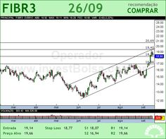 FIBRIA - FIBR3 - 26/09/2012 #FIBR3 #analises #bovespa