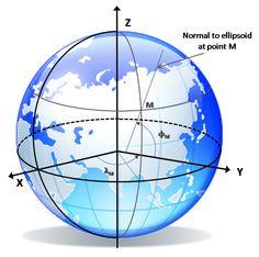 Geodetic Coordinates
