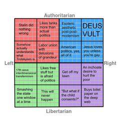 Compass chart political The Political