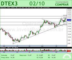 DURATEX - DTEX3 - 02/10/2012 #DTEX3 #analises #bovespa