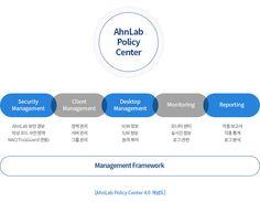 AhnLab Policy Center for Windows Ppt Design, Slide Design, Brochure Design, Layout Design, Branding Design, Editorial Layout, Editorial Design, Presentation Layout, Promotional Design