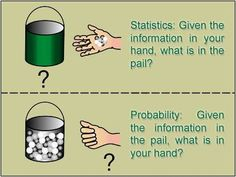 Probability and Statistics in Project Estimating Third Grade Science, 7th Grade Math, Statistics Humor, Physics Formulas, Math Charts, Applied Science, Math Notebooks, Teaching Math, Maths