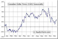 Canadian Dollar Forex Cad Seasonal Chart