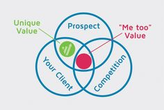 The Importance of Value Proposition Importance Of Values, Value Proposition, Infographics, Ecommerce, Projects To Try, Content, Blog, Infographic, Blogging