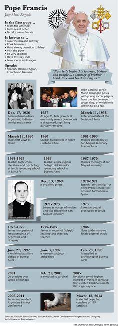 Pope Francis' infographic - El Papa Francisco en datos. Infografía