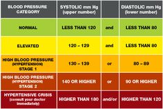 What is high blood pressure or hypertension? The American Heart Association provides information on high blood pressure, low blood pressure, and how to monitor, treat and prevent high blood pressure. Natural Blood Pressure, Healthy Blood Pressure, Normal Blood Pressure, High Blood Pressure Numbers, High Blood Pressure Chart, Heart Disease Symptoms, American Heart Association, Sleep Apnea, Blood Vessels