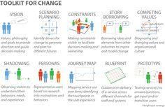 Tools for change from Brightspot Strategy