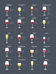 Famous Wine Blends