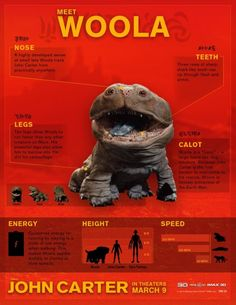 """I loved Woola both in the book and in the movie """"John Carter"""". All fun characters need a chart like this one!"""