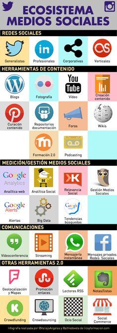 Ecosistema de los Medios Sociales #infografia