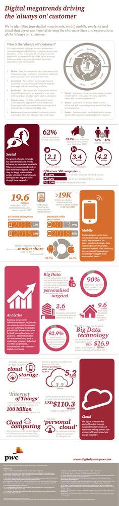 Megatendencias Digitales para ver en el 2014