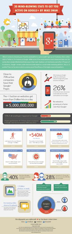 20 Mind Blowing Stats To Get You Active On Google+   #Google+ #SocialMedia #infographic